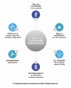 6 Facets of Customer Experience