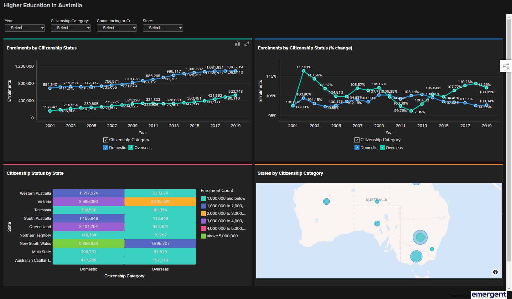 Higher Education Dashboard