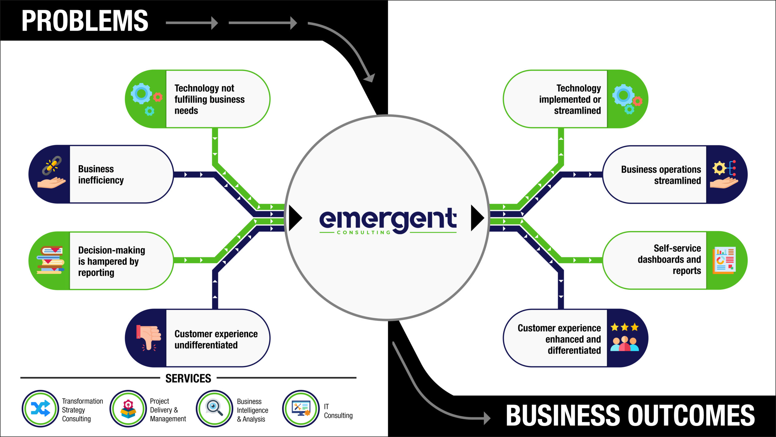 Infographic Emergent Problems and Solutions Outcomes scaled