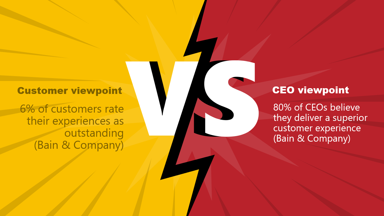 Customers Think Less of CX than the CEO does